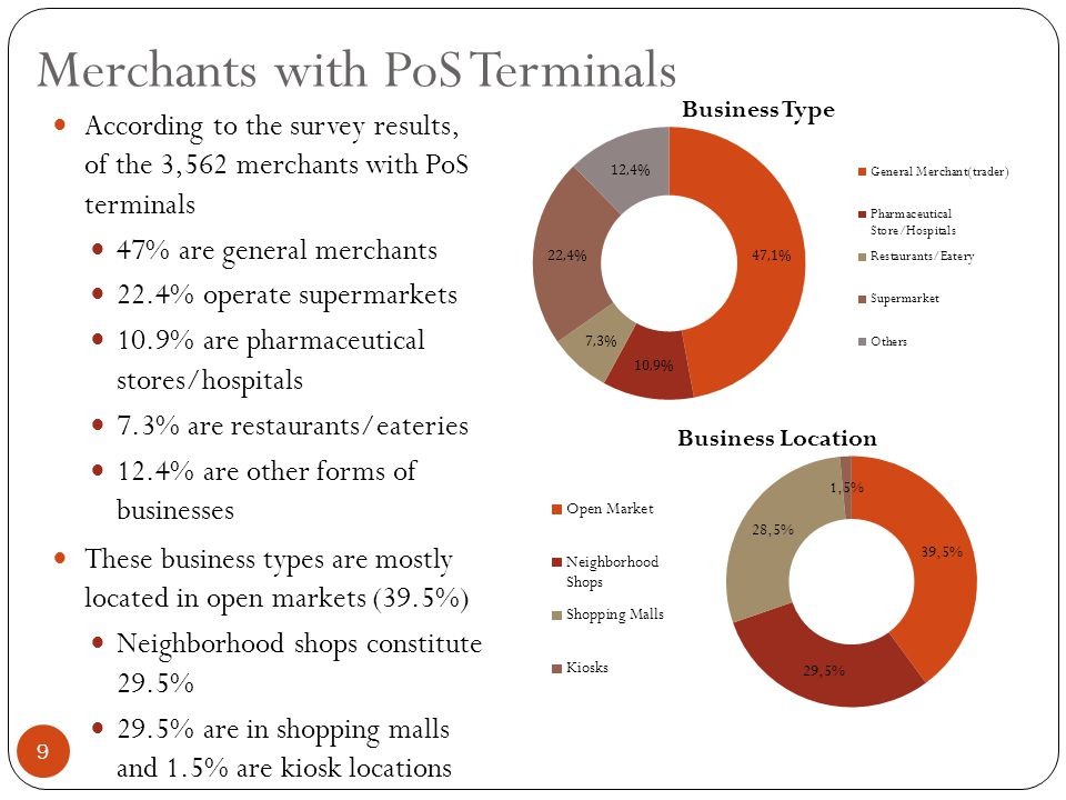 Merchants with PoS Terminals According to the survey results, of the 3,562 merchants with PoS terminals 47% are general merchants 22.4% operate supermarkets 10.9% are pharmaceutical stores/hospitals 7.3% are restaurants/eateries 12.4% are other forms of businesses These business types are mostly located in open markets (39.5%) Neighborhood shops constitute 29.5% 29.5% are in shopping malls and 1.5% are kiosk locations Business Location 9