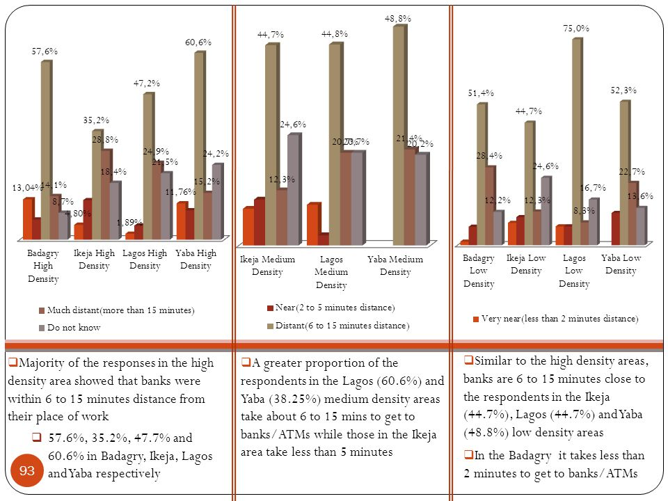  Majority of the responses in the high density area showed that banks were within 6 to 15 minutes distance from their place of work  57.6%, 35.2%, 47.7% and 60.6% in Badagry, Ikeja, Lagos and Yaba respectively  A greater proportion of the respondents in the Lagos (60.6%) and Yaba (38.25%) medium density areas take about 6 to 15 mins to get to banks/ATMs while those in the Ikeja area take less than 5 minutes  Similar to the high density areas, banks are 6 to 15 minutes close to the respondents in the Ikeja (44.7%), Lagos (44.7%) and Yaba (48.8%) low density areas  In the Badagry it takes less than 2 minutes to get to banks/ATMs 93