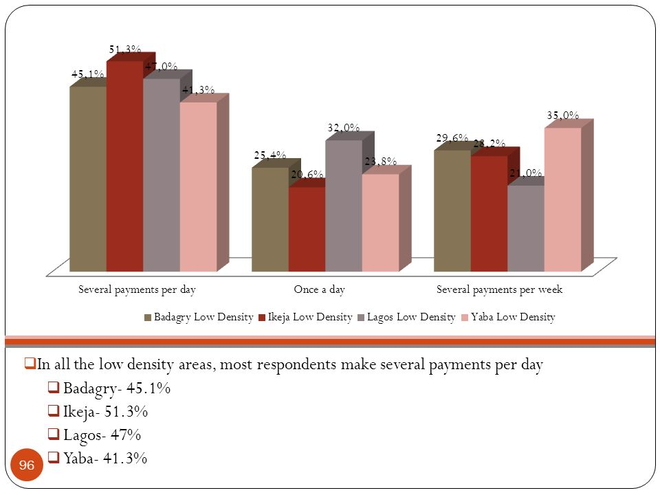 In all the low density areas, most respondents make several payments per day  Badagry- 45.1%  Ikeja- 51.3%  Lagos- 47%  Yaba- 41.3% 96