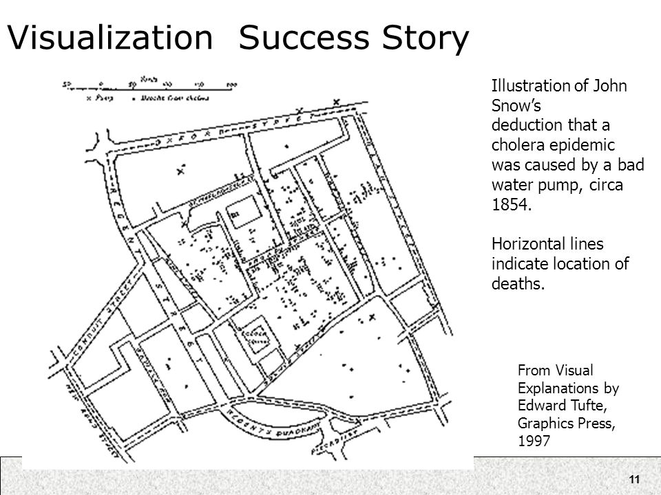 11 Visualization Success Story From Visual Explanations by Edward Tufte, Graphics Press, 1997 Illustration of John Snow's deduction that a cholera epi