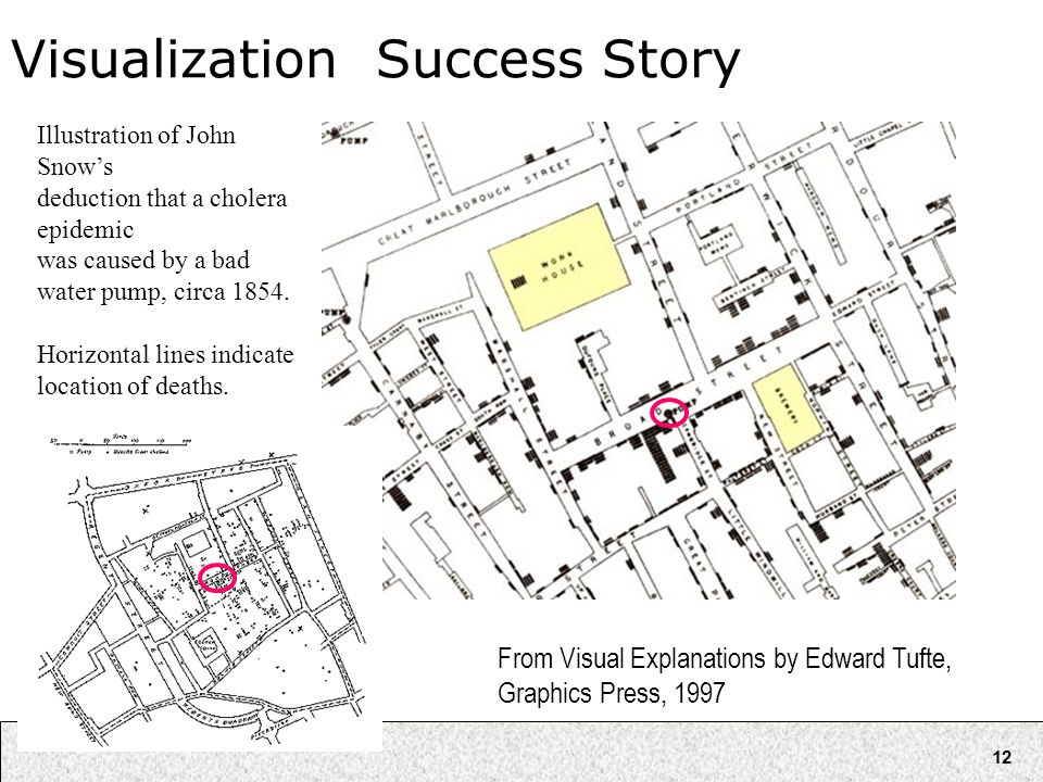 12 Visualization Success Story From Visual Explanations by Edward Tufte, Graphics Press, 1997 Illustration of John Snow's deduction that a cholera epi