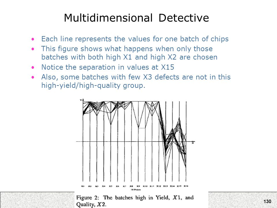 130 Multidimensional Detective Each line represents the values for one batch of chips This figure shows what happens when only those batches with both