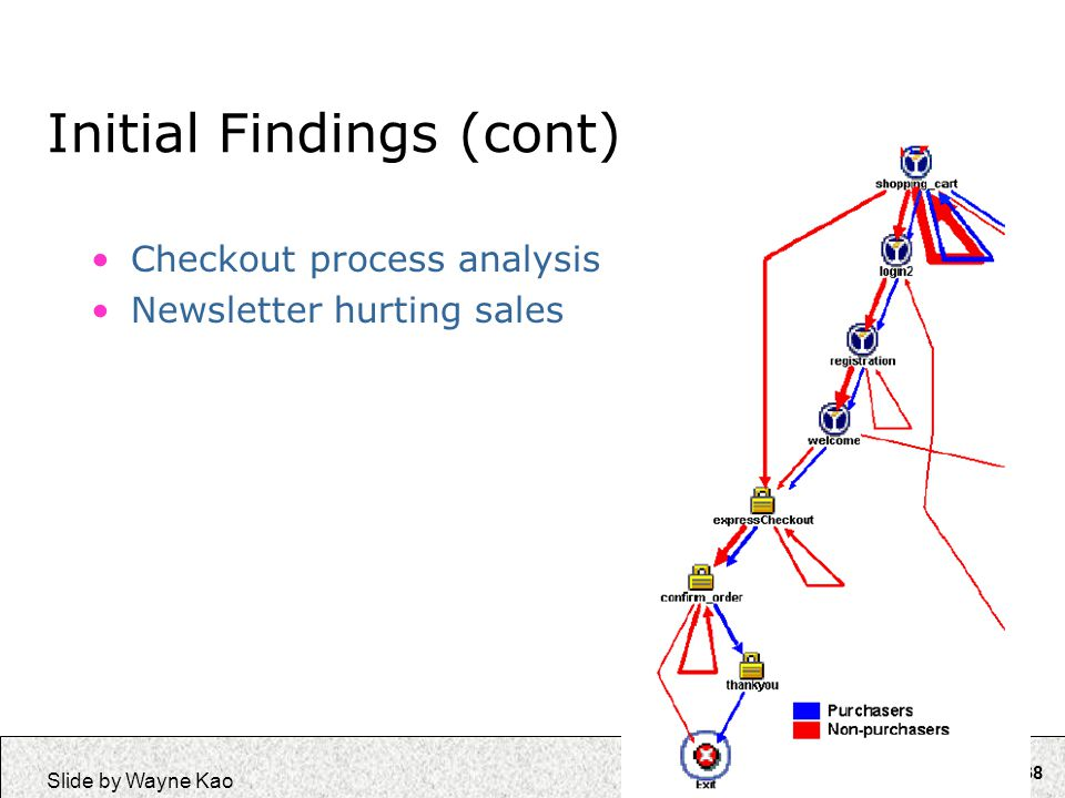 138 Slide by Wayne Kao Initial Findings (cont) Checkout process analysis Newsletter hurting sales