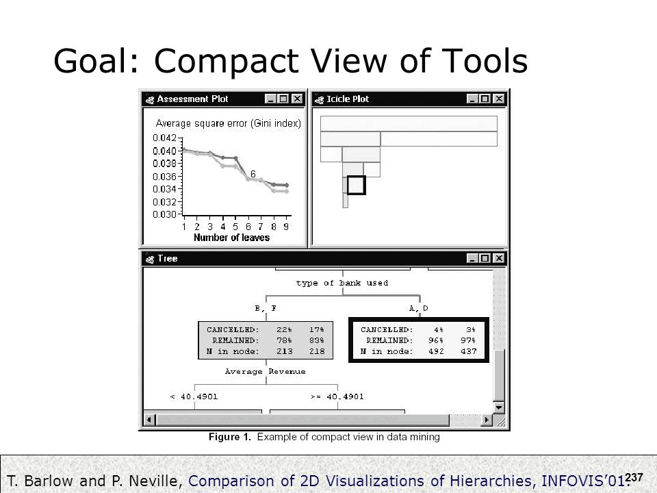 237 Goal: Compact View of Tools T. Barlow and P. Neville, Comparison of 2D Visualizations of Hierarchies, INFOVIS'01.