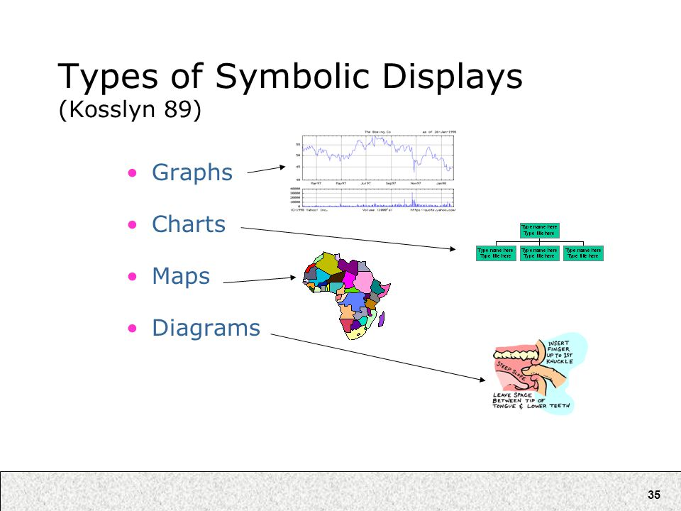 35 Types of Symbolic Displays (Kosslyn 89) Graphs Charts Maps Diagrams