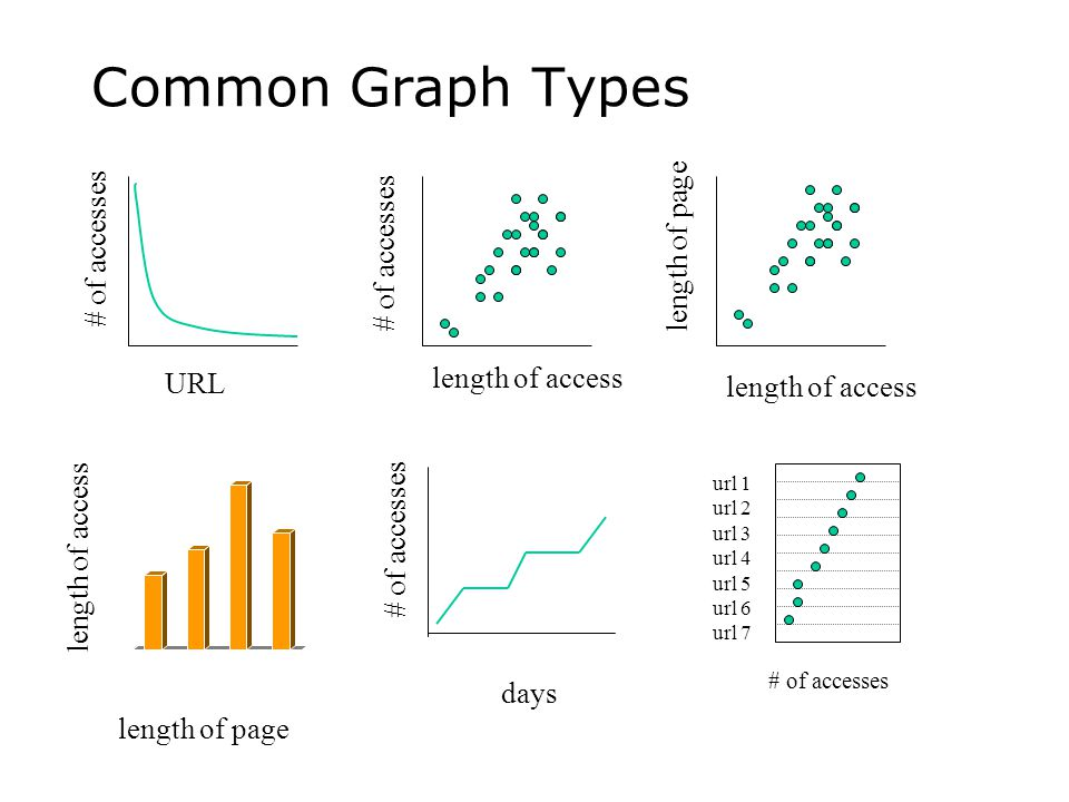 Common Graph Types length of page length of access URL # of accesses length of access # of accesses length of access length of page 0 5 10 15 20 25 30