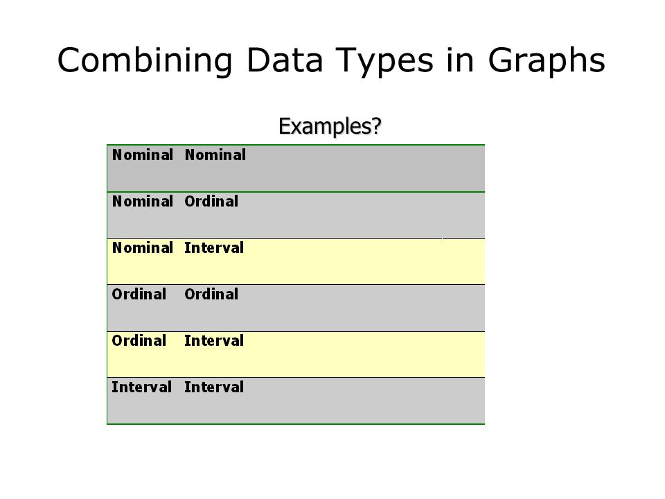 Combining Data Types in Graphs Examples?