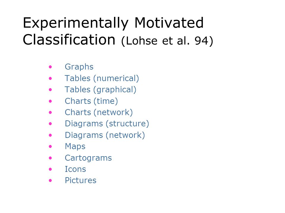 Experimentally Motivated Classification (Lohse et al. 94) Graphs Tables (numerical) Tables (graphical) Charts (time) Charts (network) Diagrams (struct