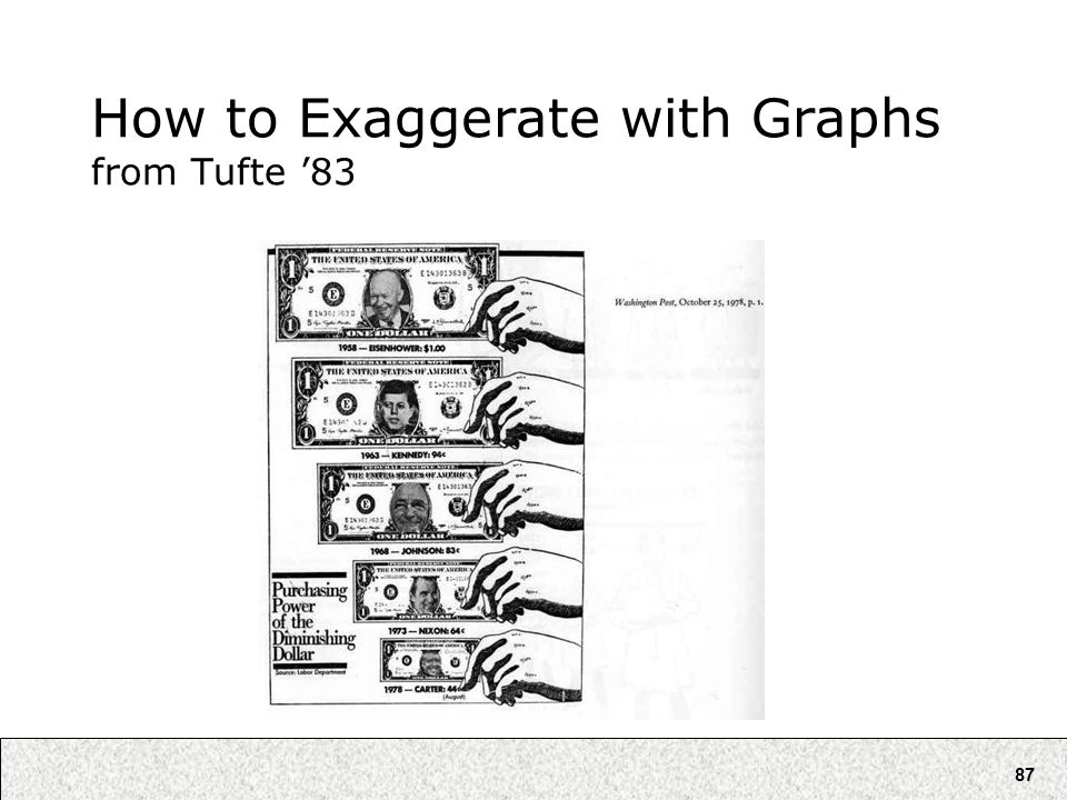 87 How to Exaggerate with Graphs from Tufte '83 Error: Shrinking along both dimensions