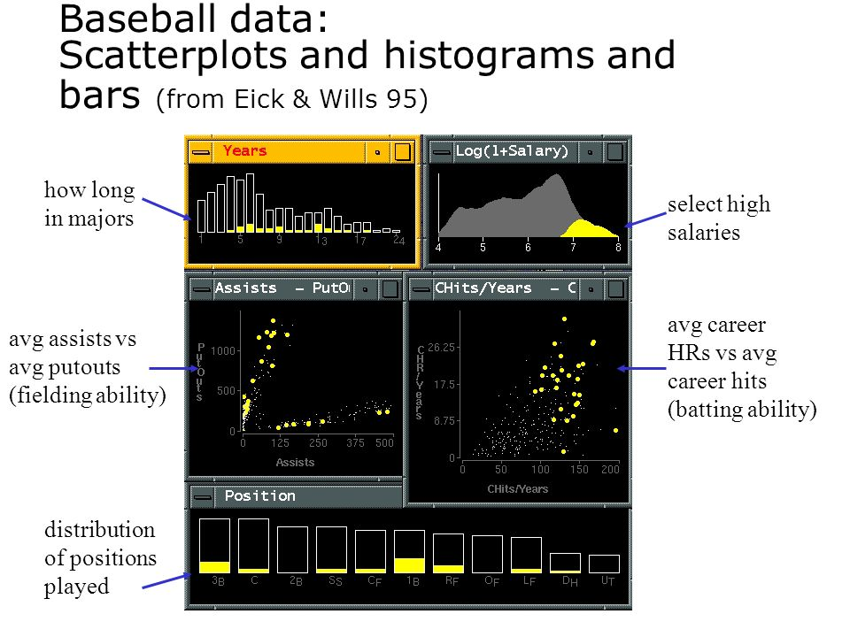 Baseball data: Scatterplots and histograms and bars (from Eick & Wills 95) select high salaries avg career HRs vs avg career hits (batting ability) av