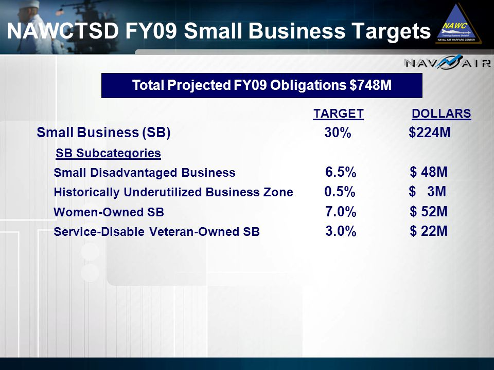 NAWCTSD FY09 Small Business Targets TARGETDOLLARS Small Business (SB) 30% $224M SB Subcategories Small Disadvantaged Business 6.5% $ 48M Historically Underutilized Business Zone 0.5% $ 3M Women-Owned SB 7.0% $ 52M Service-Disable Veteran-Owned SB 3.0% $ 22M Total Projected FY09 Obligations $748M