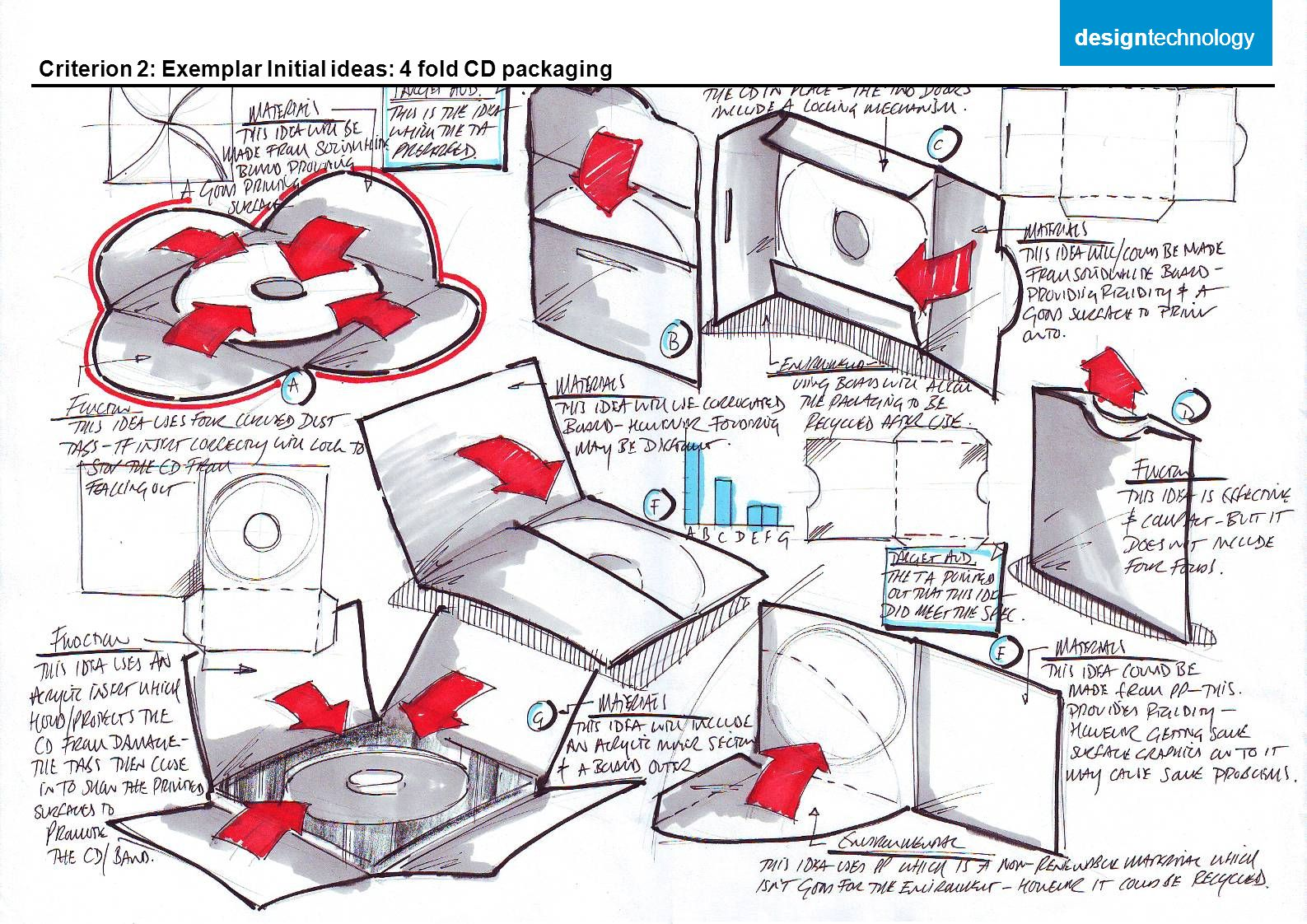 Criterion 2: Exemplar Initial ideas: 4 fold CD packaging designtechnology