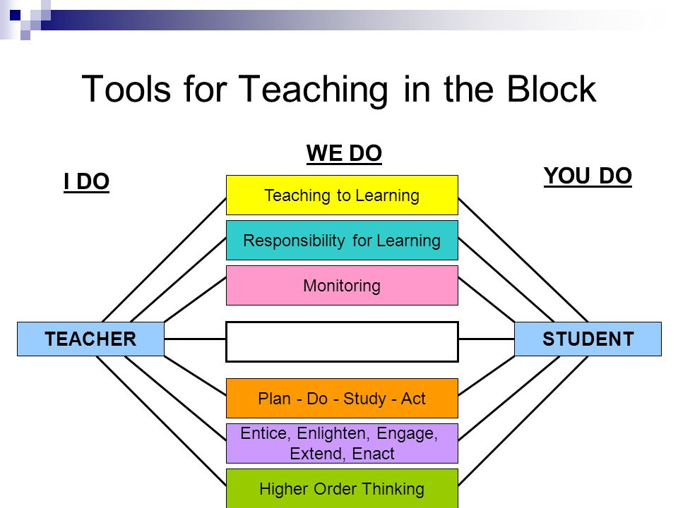 Tools for Teaching in the Block I DO WE DO YOU DO Higher Order Thinking Entice, Enlighten, Engage, Extend, Enact Plan - Do - Study - Act Monitoring Responsibility for Learning Teaching to Learning TEACHERSTUDENT