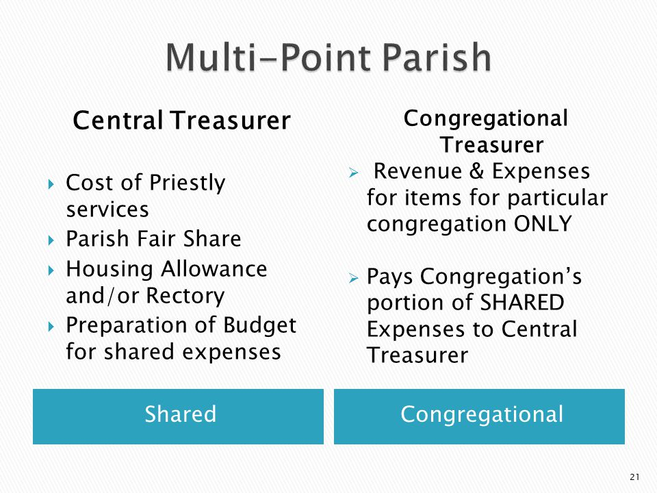 SharedCongregational Central Treasurer  Cost of Priestly services  Parish Fair Share  Housing Allowance and/or Rectory  Preparation of Budget for shared expenses Congregational Treasurer  Revenue & Expenses for items for particular congregation ONLY  Pays Congregation's portion of SHARED Expenses to Central Treasurer 21