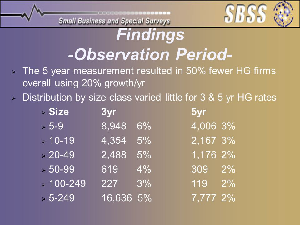 Findings -Observation Period-  The 5 year measurement resulted in 50% fewer HG firms overall using 20% growth/yr  Distribution by size class varied little for 3 & 5 yr HG rates  Size3yr5yr  5-98,948 6%4,0063%  10-194,354 5%2,1673%  20-492,488 5%1,1762%  50-99619 4%3092%  100-249227 3%1192%  5-24916,636 5%7,7772%
