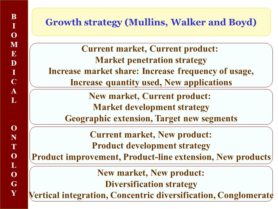 BIOMEDICALONTOLOGYBIOMEDICALONTOLOGY Current market, Current product: Market penetration strategy Increase market share: Increase frequency of usage, Increase quantity used, New applications Growth strategy (Mullins, Walker and Boyd) Current market, New product: Product development strategy Product improvement, Product-line extension, New products New market, Current product: Market development strategy Geographic extension, Target new segments New market, New product: Diversification strategy Vertical integration, Concentric diversification, Conglomerate