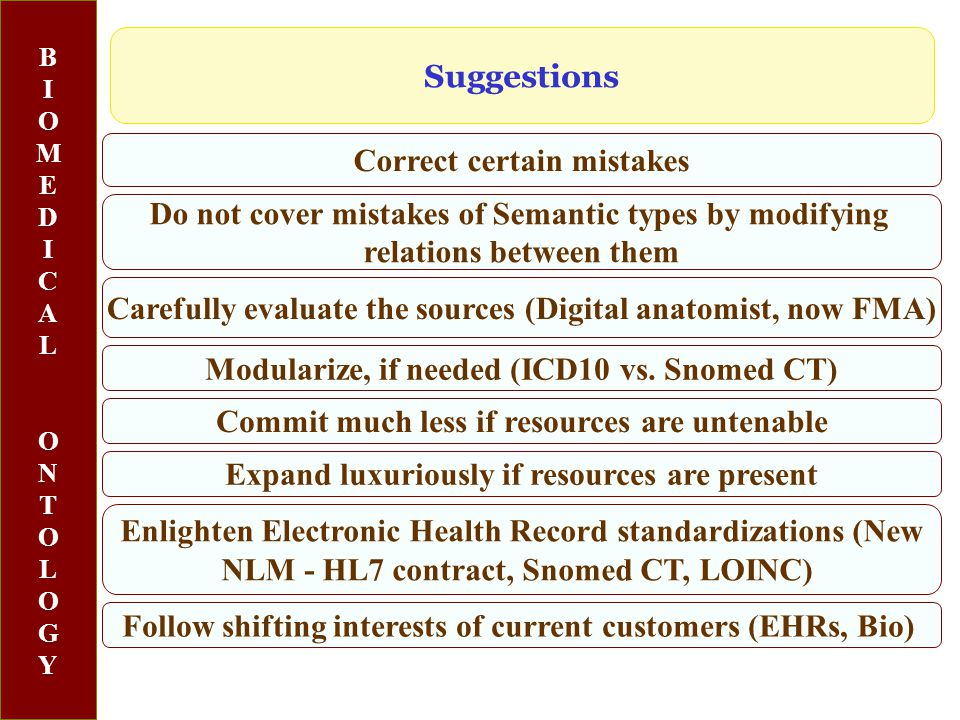 BIOMEDICALONTOLOGYBIOMEDICALONTOLOGY Correct certain mistakes Suggestions Modularize, if needed (ICD10 vs.