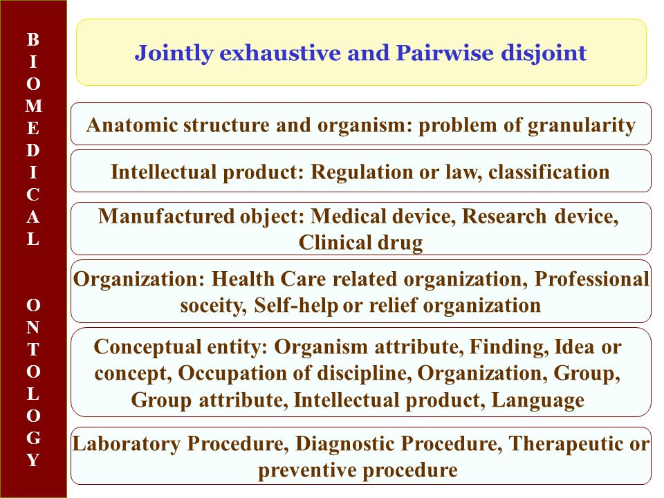 BIOMEDICALONTOLOGYBIOMEDICALONTOLOGY Anatomic structure and organism: problem of granularity Jointly exhaustive and Pairwise disjoint Manufactured object: Medical device, Research device, Clinical drug Intellectual product: Regulation or law, classification Organization: Health Care related organization, Professional soceity, Self-help or relief organization Conceptual entity: Organism attribute, Finding, Idea or concept, Occupation of discipline, Organization, Group, Group attribute, Intellectual product, Language Laboratory Procedure, Diagnostic Procedure, Therapeutic or preventive procedure