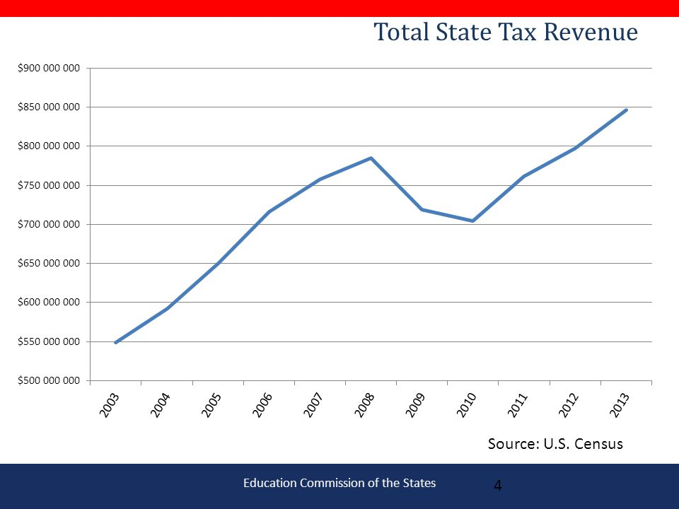 Education Commission of the States Total State Tax Revenue 4 Source: U.S. Census