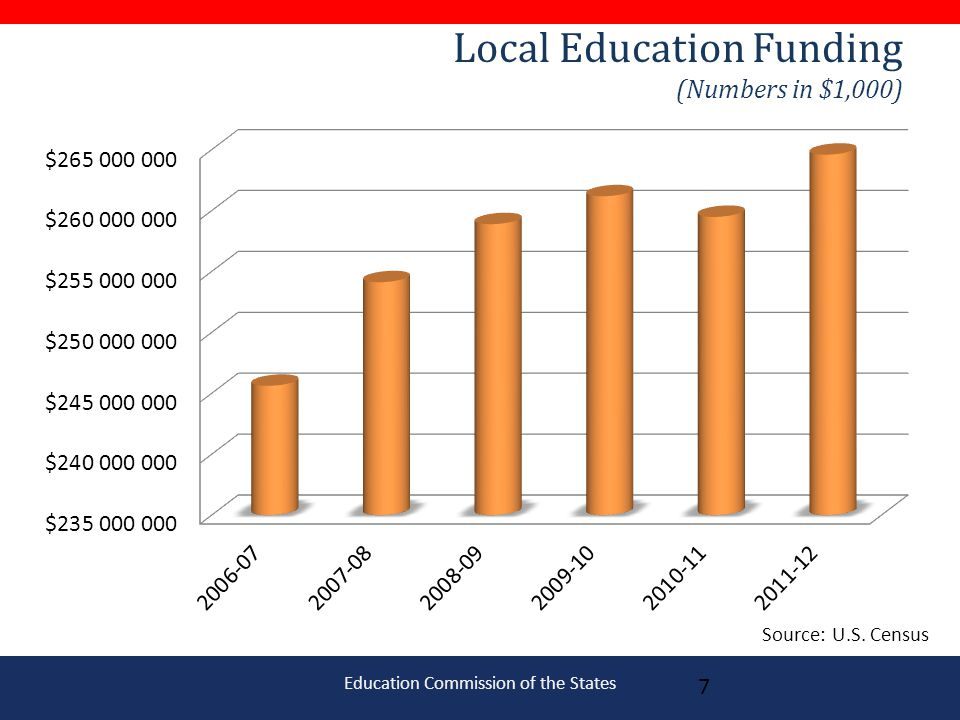 Education Commission of the States Local Education Funding (Numbers in $1,000) 7 Source: U.S.