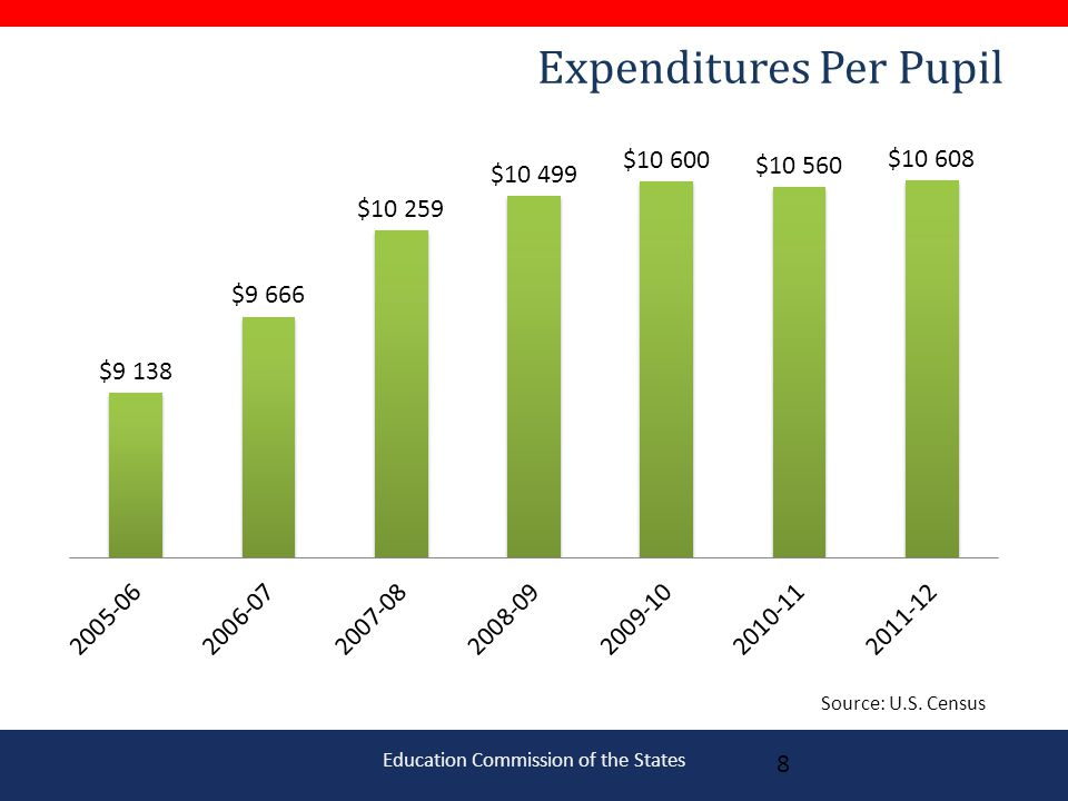 Education Commission of the States Expenditures Per Pupil 8 Source: U.S. Census