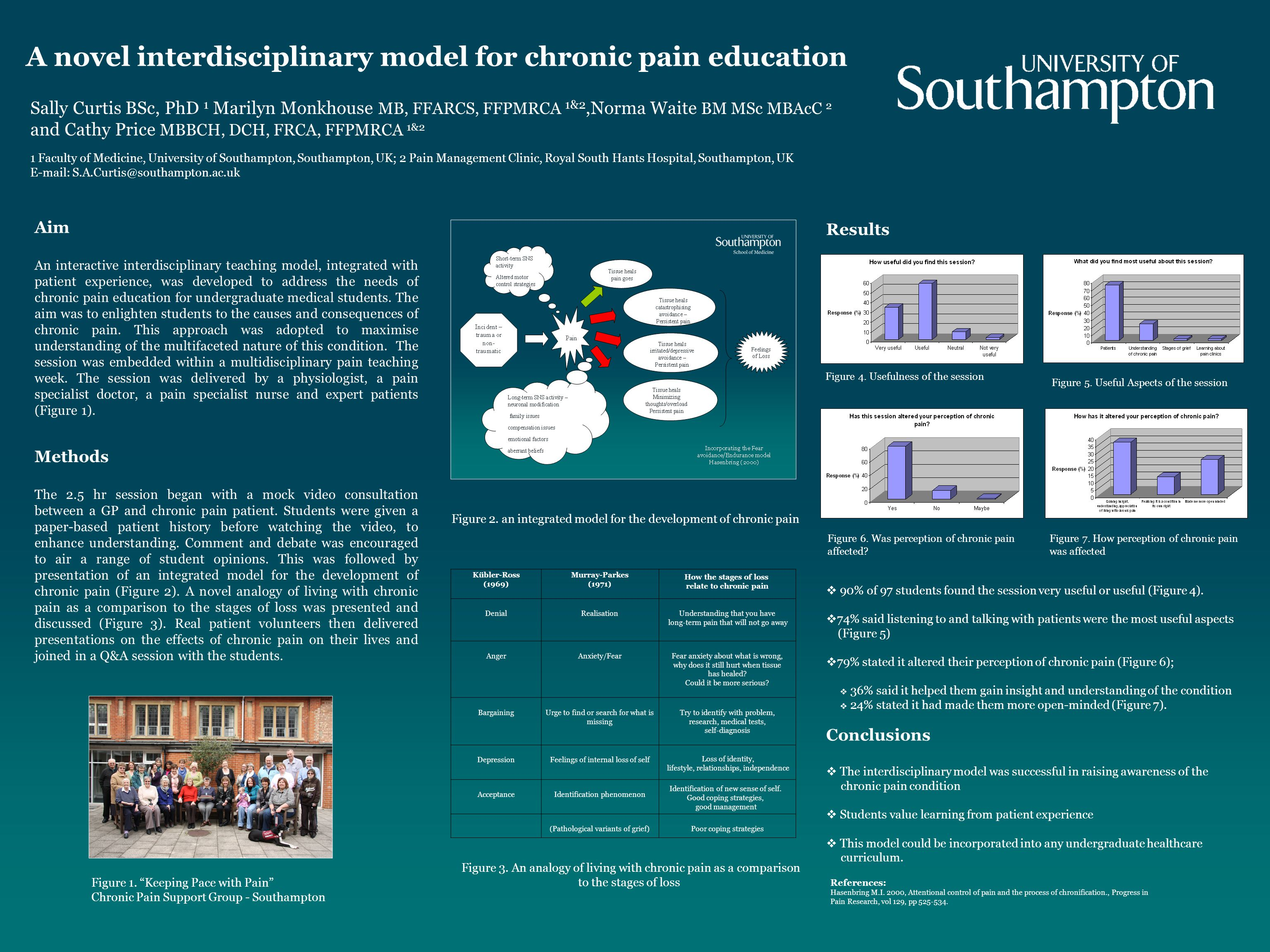 A novel interdisciplinary model for chronic pain education Sally Curtis BSc, PhD 1 Marilyn Monkhouse MB, FFARCS, FFPMRCA 1&2,Norma Waite BM MSc MBAcC 2 and Cathy Price MBBCH, DCH, FRCA, FFPMRCA 1&2 1 Faculty of Medicine, University of Southampton, Southampton, UK; 2 Pain Management Clinic, Royal South Hants Hospital, Southampton, UK E-mail: S.A.Curtis@southampton.ac.uk Aim An interactive interdisciplinary teaching model, integrated with patient experience, was developed to address the needs of chronic pain education for undergraduate medical students.