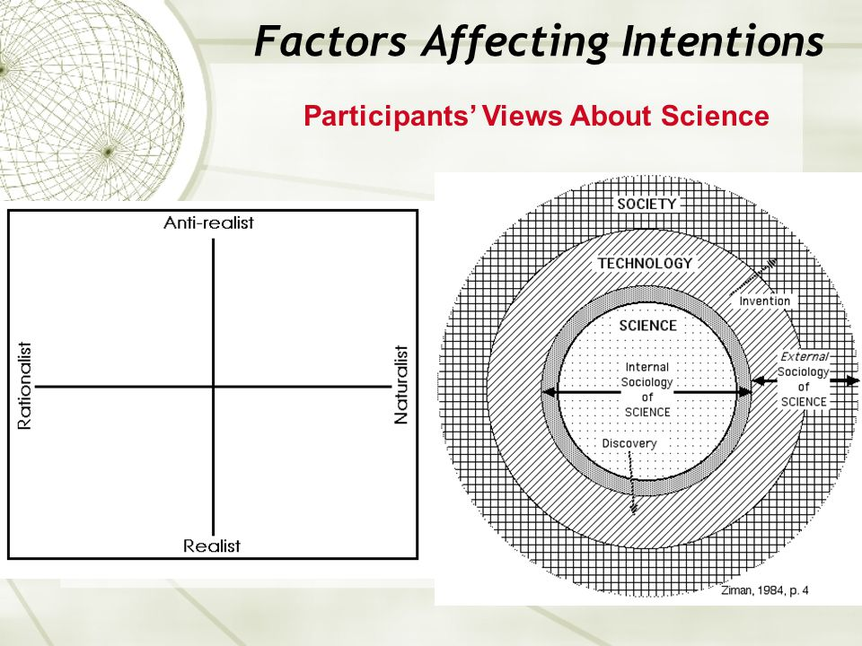 Factors Affecting Intentions Participants' Views About Science