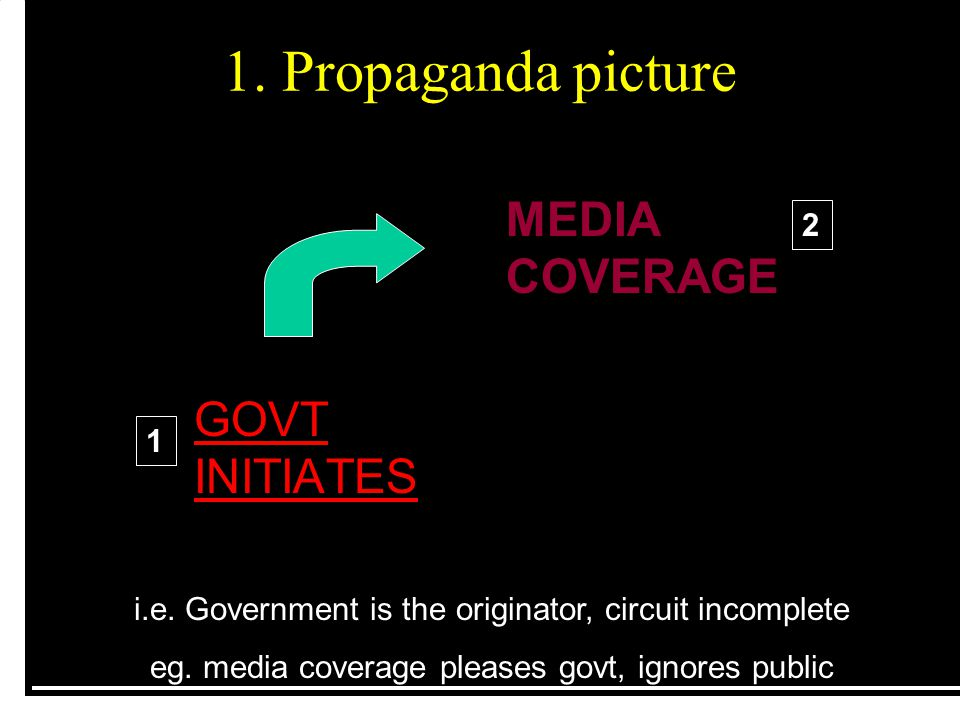 1. Propaganda picture MEDIA COVERAGE i.e. Government is the originator, circuit incomplete eg. media coverage pleases govt, ignores public GOVT INITIA