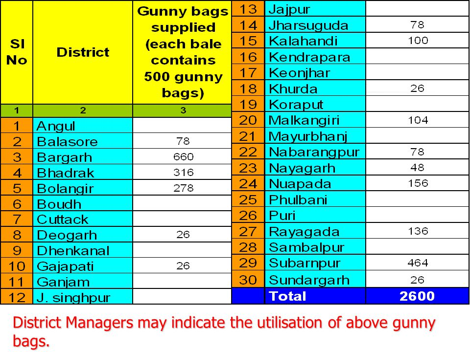 District Managers may indicate the utilisation of above gunny bags.