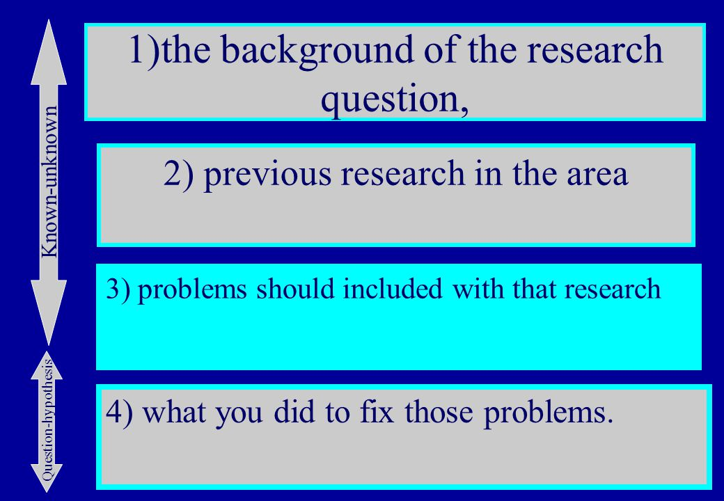 1)the background of the research question, 3) problems should included with that research 4) what you did to fix those problems.