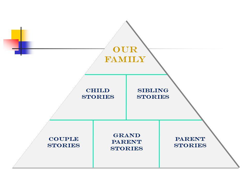 Couple Stories Parent Stories Child Stories Grand parent Stories Sibling Stories Our FAMILY