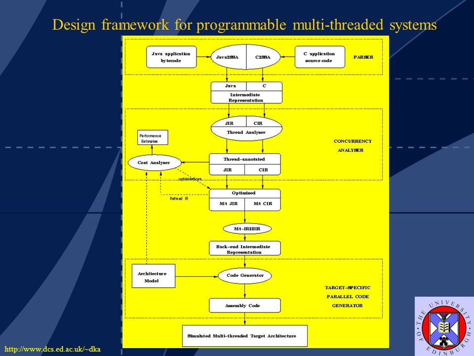 http://www.dcs.ed.ac.uk/~dka Design framework for programmable multi-threaded systems