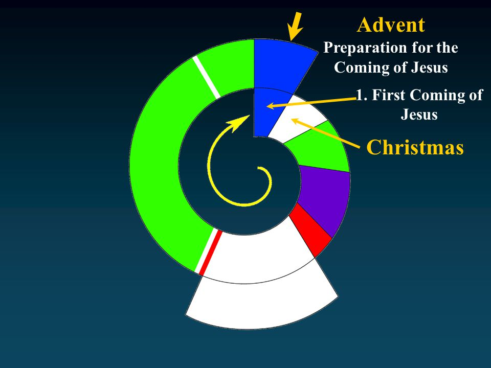 Advent Preparation for the Coming of Jesus 1. First Coming of Jesus Christmas