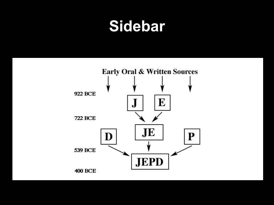 Sidebar  Most Bible scholars now believe that Genesis is compiled from various sources, accounting for: Doubling of certain stories.