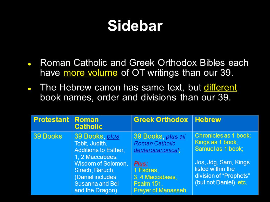 Sidebar Roman Catholic and Greek Orthodox Bibles each have more volume of OT writings than our 39.