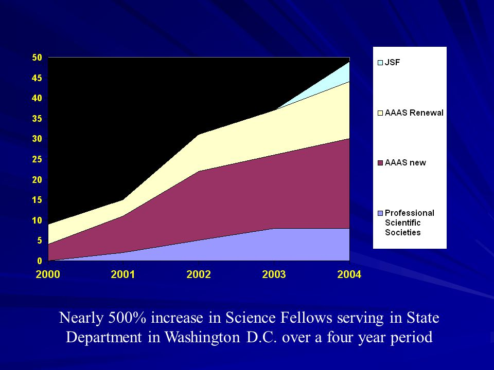 Nearly 500% increase in Science Fellows serving in State Department in Washington D.C.
