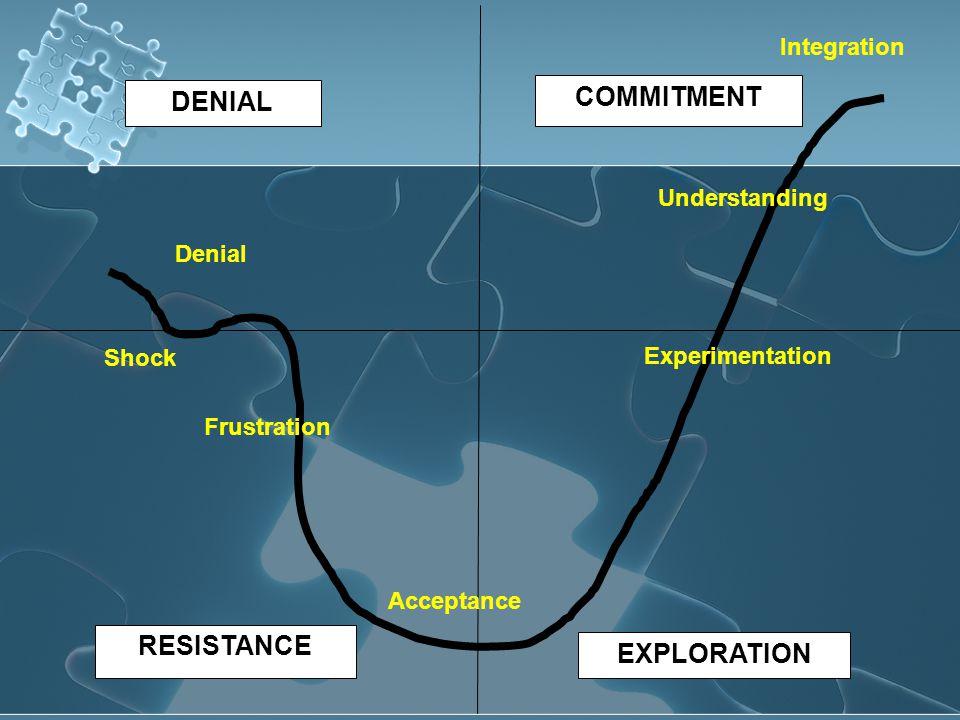 Denial Shock Frustration Acceptance Experimentation Understanding Integration COMMITMENT DENIAL RESISTANCE EXPLORATION
