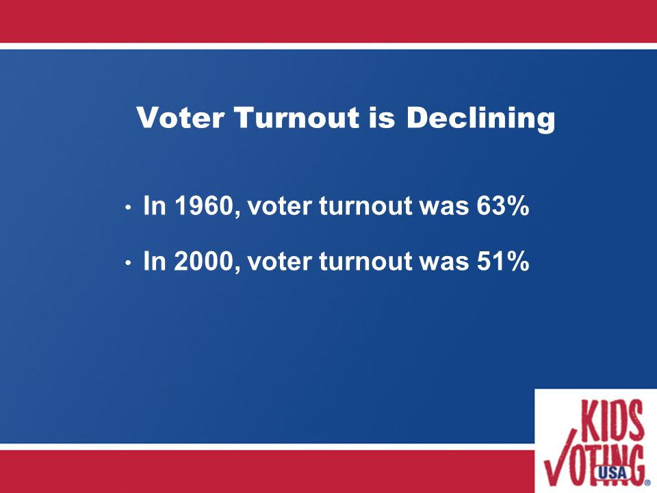 Voter Turnout is Declining In 1960, voter turnout was 63% In 2000, voter turnout was 51%