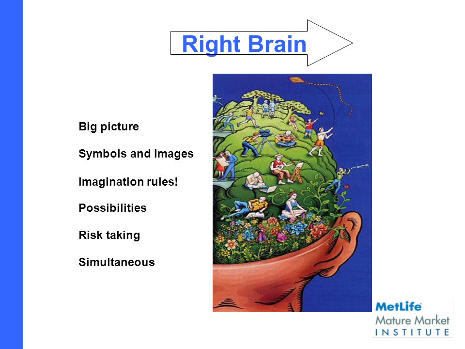 Right Brain Big picture Symbols and images Imagination rules.