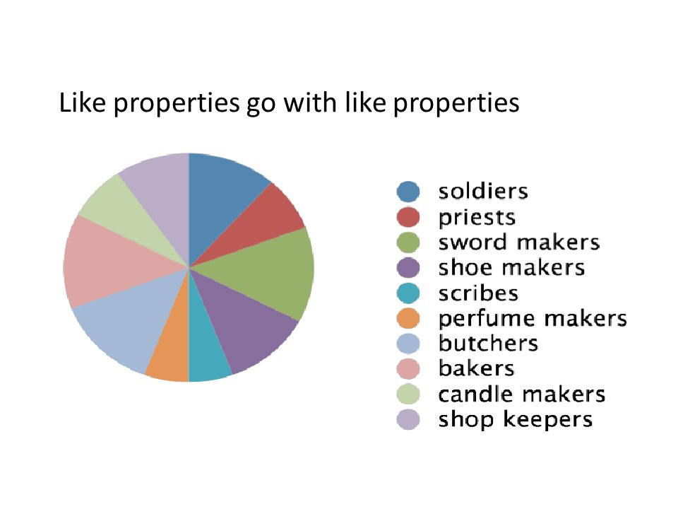 Like properties go with like properties