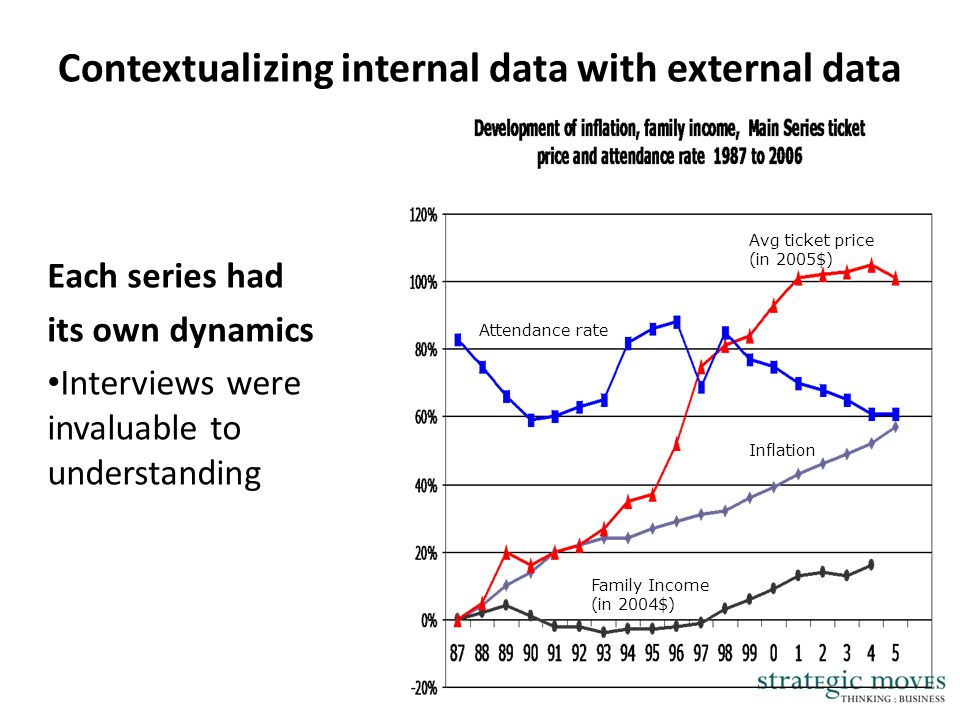 Contextualizing internal data with external data Each series had its own dynamics Interviews were invaluable to understanding Family Income (in 2004$)