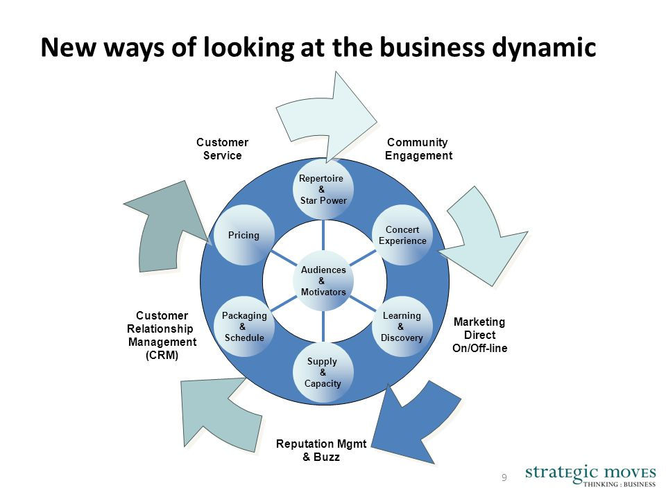 New ways of looking at the business dynamic 9 Pricing Packaging & Schedule Supply & Capacity Learning & Discovery Concert Experience Repertoire & Star