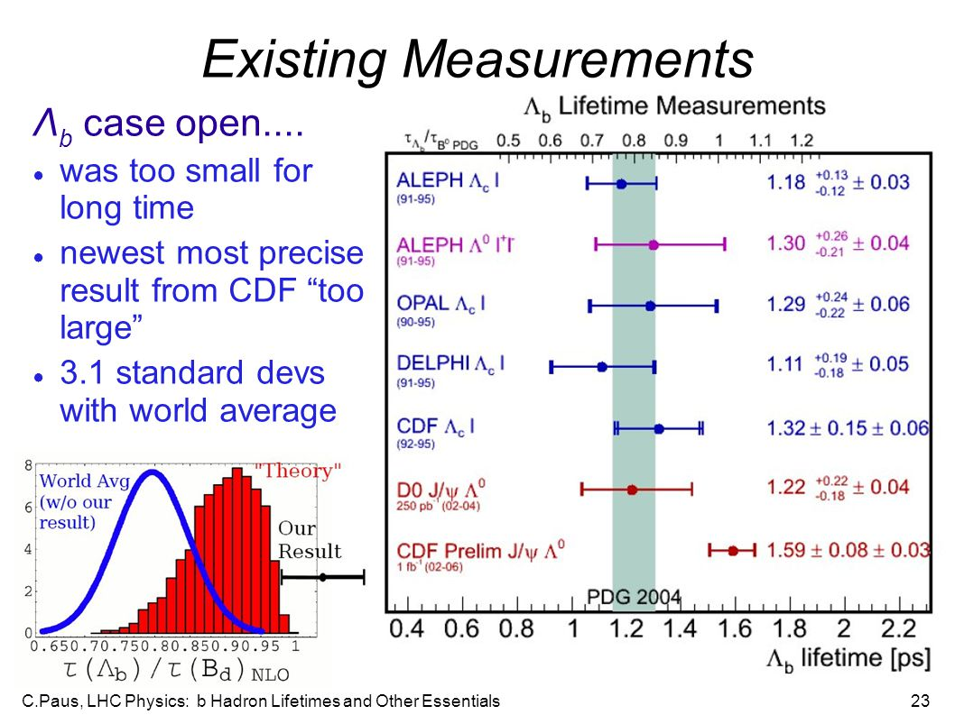 C.Paus, LHC Physics: b Hadron Lifetimes and Other Essentials23 Existing Measurements Λ b case open.... ● was too small for long time ● newest most pre