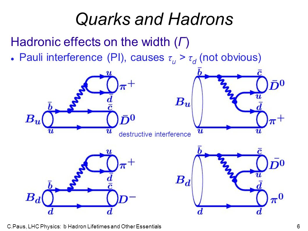 C.Paus, LHC Physics: b Hadron Lifetimes and Other Essentials6 Quarks and Hadrons Hadronic effects on the width (Γ)‏ ● Pauli interference (PI), causes