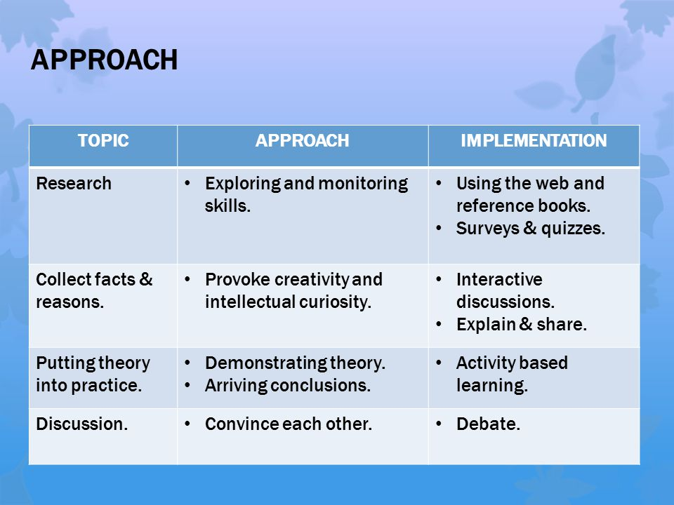APPROACH TOPICAPPROACHIMPLEMENTATION Research Exploring and monitoring skills. Using the web and reference books. Surveys & quizzes. Collect facts & r