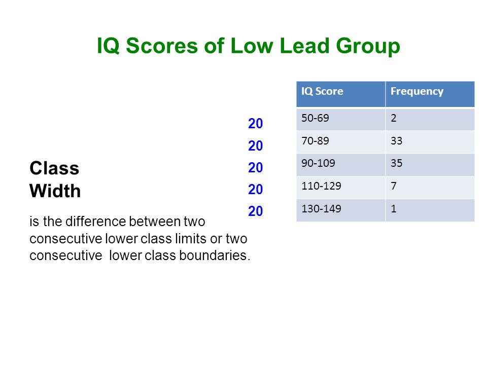IQ ScoreFrequency 50-692 70-8933 90-10935 110-1297 130-1491 IQ Scores of Low Lead Group Class Width is the difference between two consecutive lower class limits or two consecutive lower class boundaries.