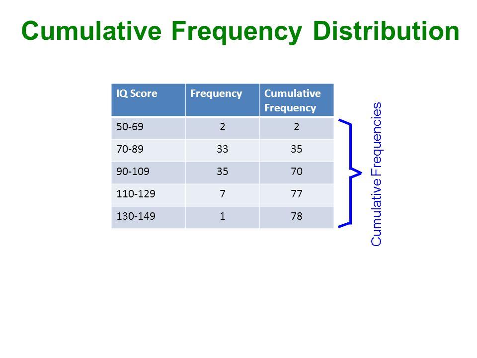 Cumulative Frequency Distribution Cumulative Frequencies IQ ScoreFrequencyCumulative Frequency 50-6922 70-893335 90-1093570 110-129777 130-149178