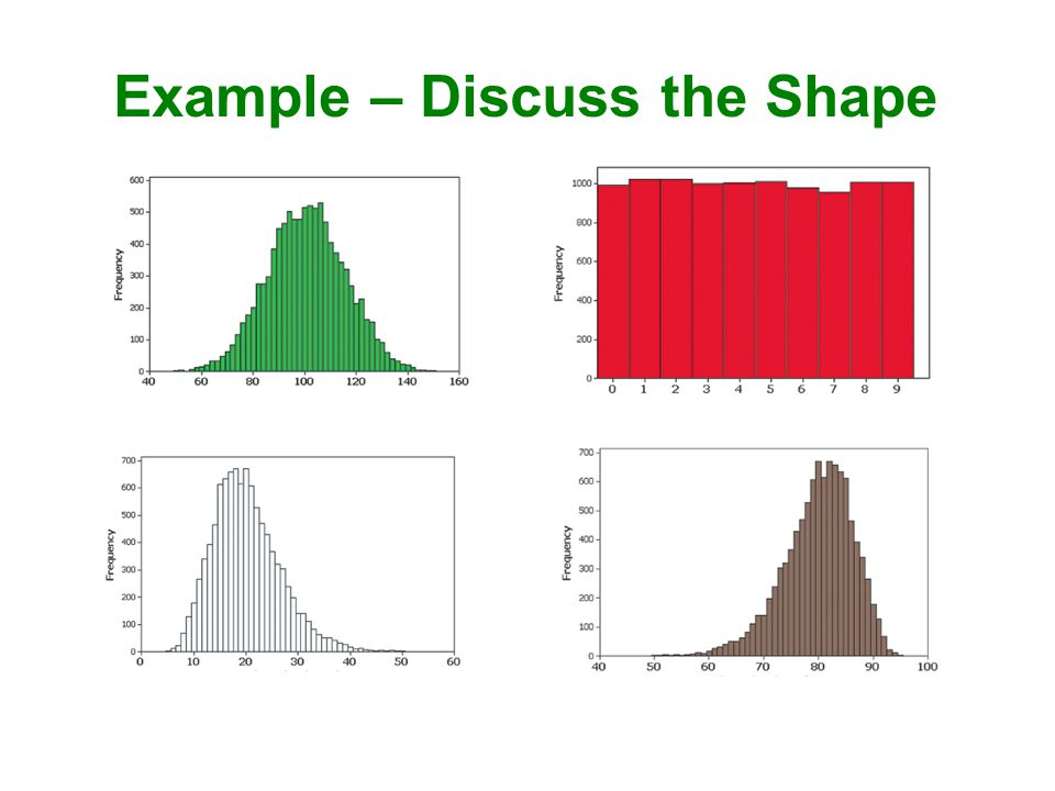 Example – Discuss the Shape