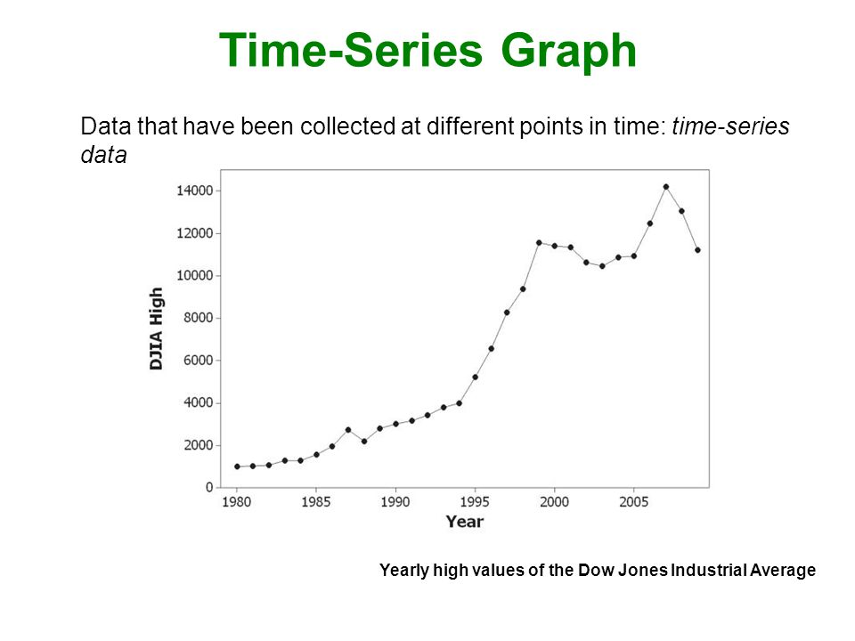 Time-Series Graph Data that have been collected at different points in time: time-series data Yearly high values of the Dow Jones Industrial Average