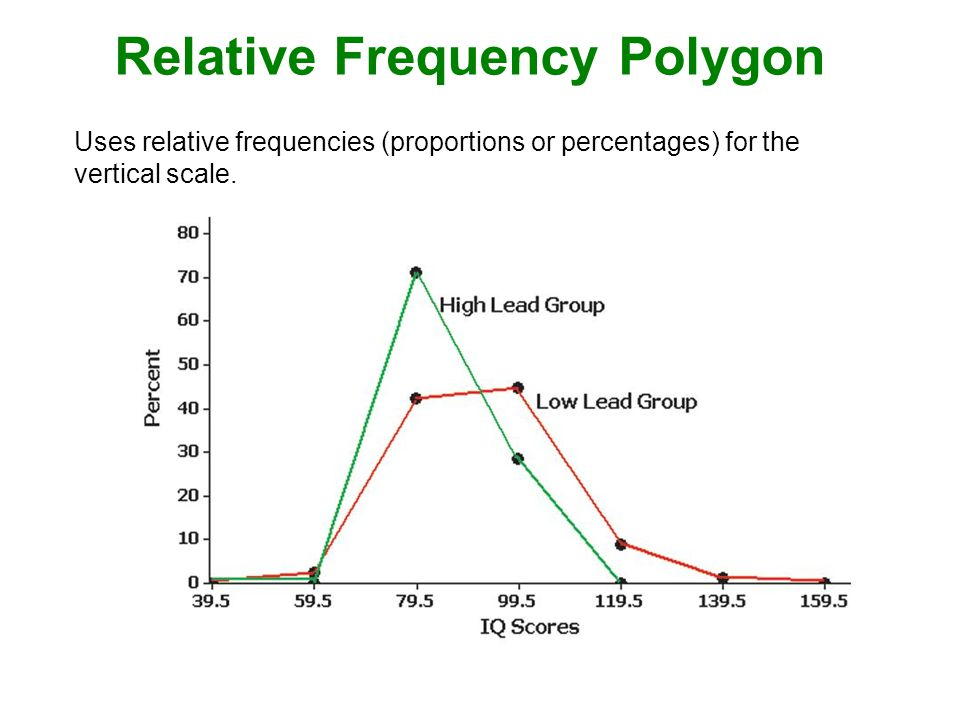 Relative Frequency Polygon Uses relative frequencies (proportions or percentages) for the vertical scale.